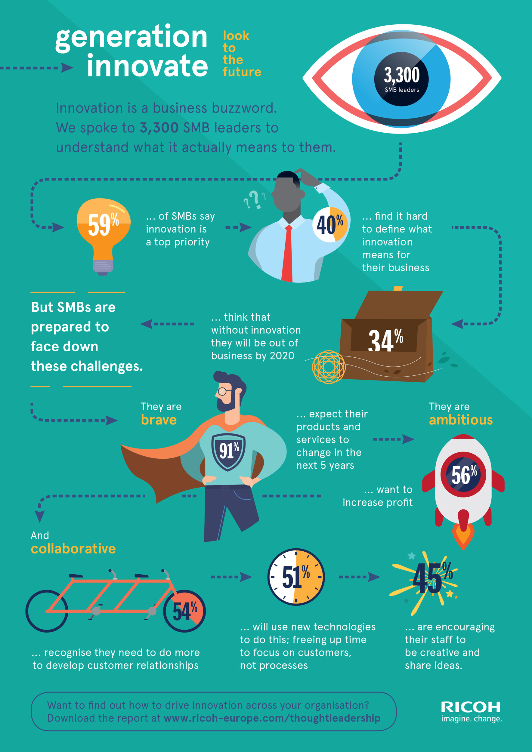 Generation-Innovate-Infographic-EU_tcm100-34923